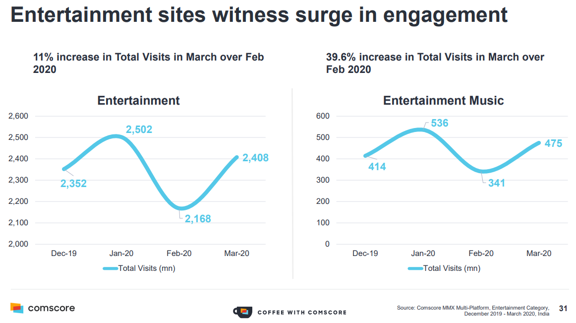 COVID-19 Lockdown Impact - Top Entertainment Sites witness surge in engagement