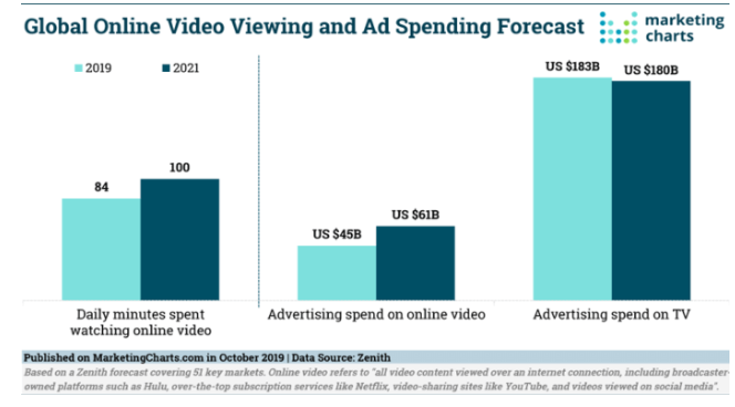 Video Viewing and Video Ads Spending Stats