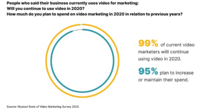 Video Usage Stats